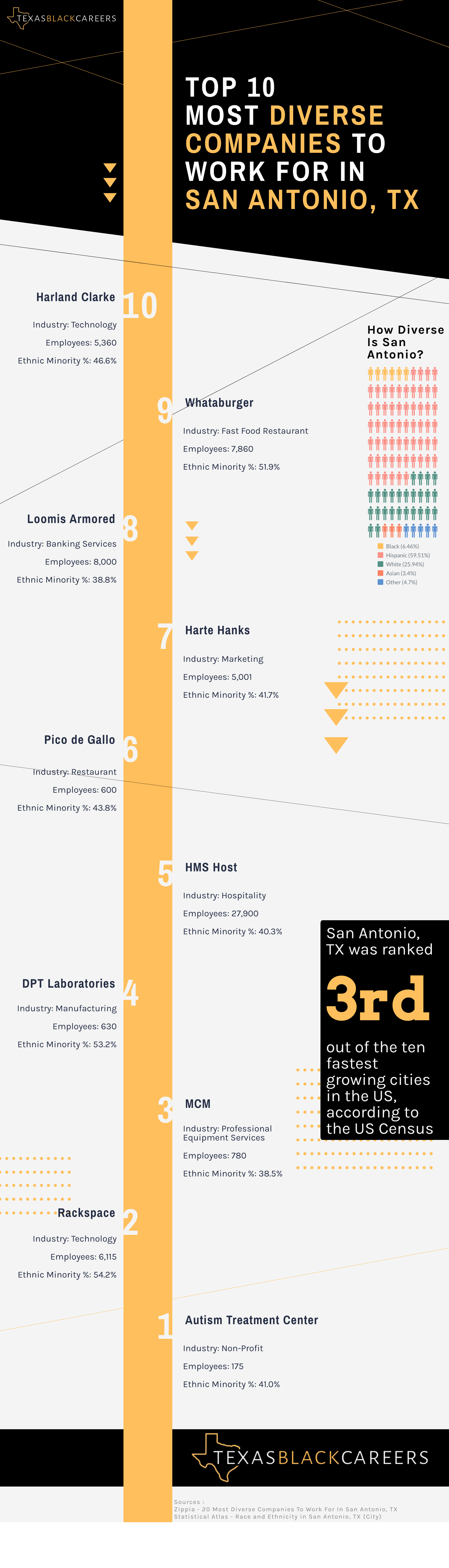 top 10 diverse companies in San Antonio infographic